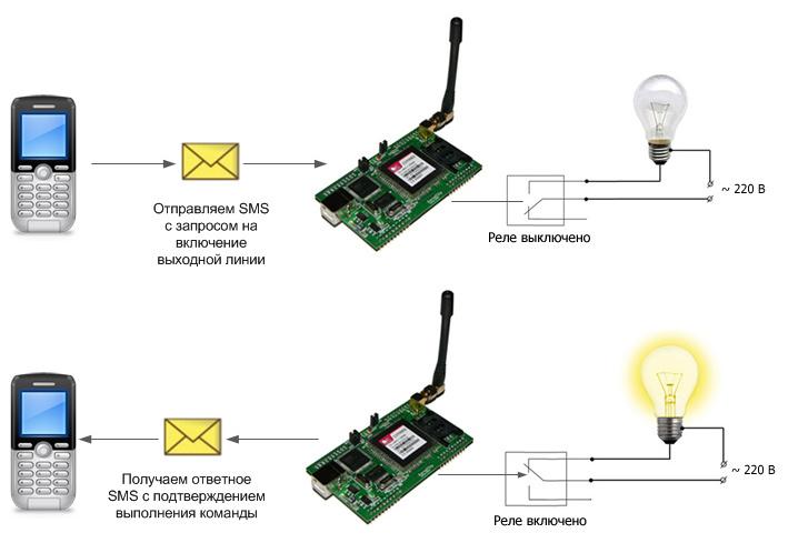 Рисунок 2. Схема взаимодействия с модулем Ke-GSM3 через SMS команды управления.